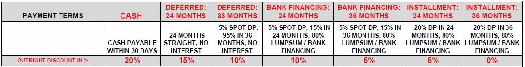 Current Promo Payment Terms